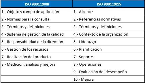 estructura-ISO-9001